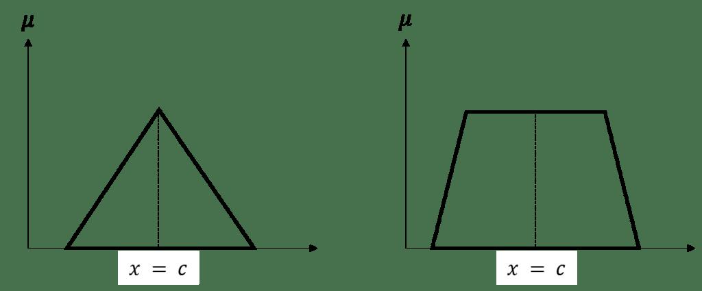Symmetric fuzzy sets