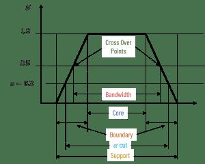 fuzzy terminologies example