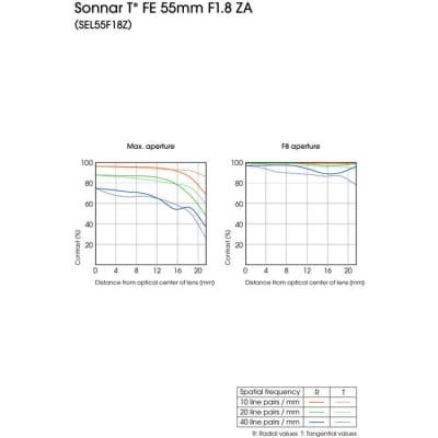 SONY 55MM F1.8 SONAR T*FE ZA - SEL55F18Z