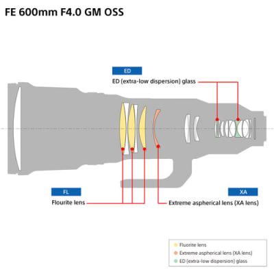 SONY 600MM F4 GM FE OSS LENS
