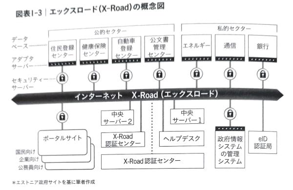 X-Road(エックスロード)