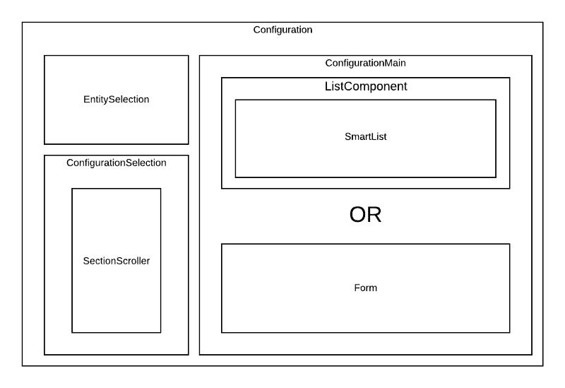 Overview of config framework
