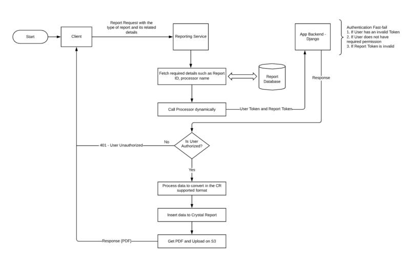 Flowchart for report implementation
