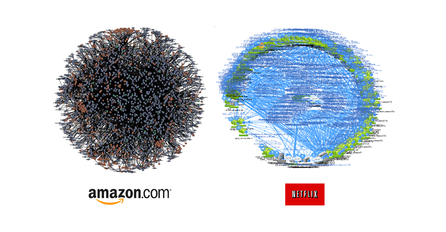 Figure 1: Distributed systems at Amazon and Netflix