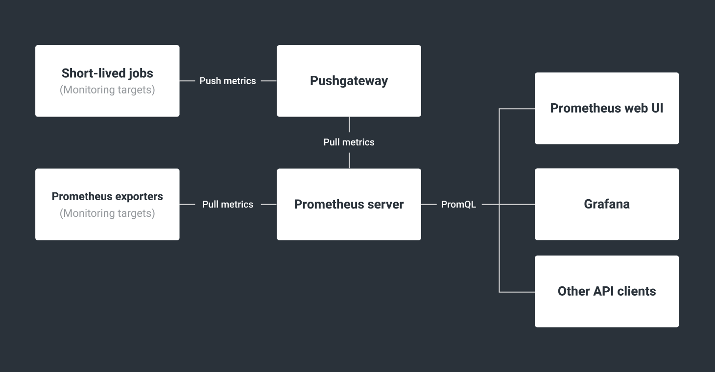 Performance Monitoring architecture diagram with Prometheus and Grafana