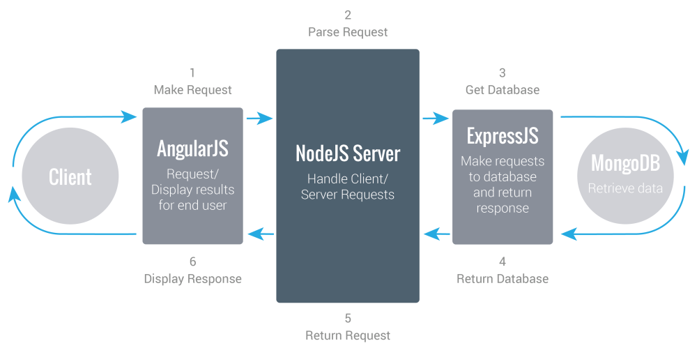 nodejs-architecture-and-working-codewave-insight