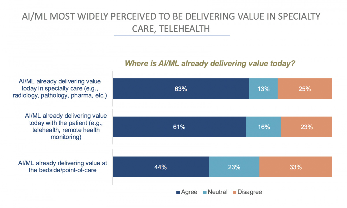 AI/ML delievering value in healthcare tech and telehealth
