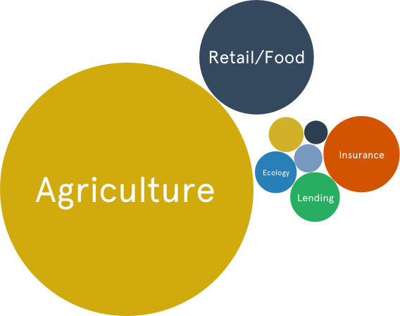 Agritech trends and synergetic industries