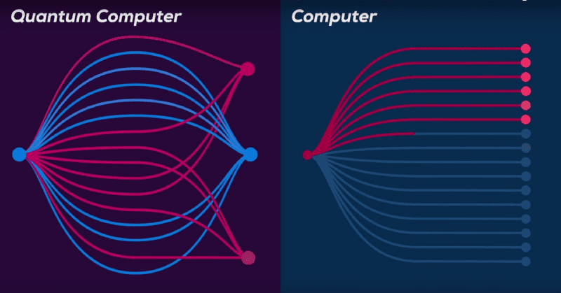 Quantum Computer vs Normal Computer