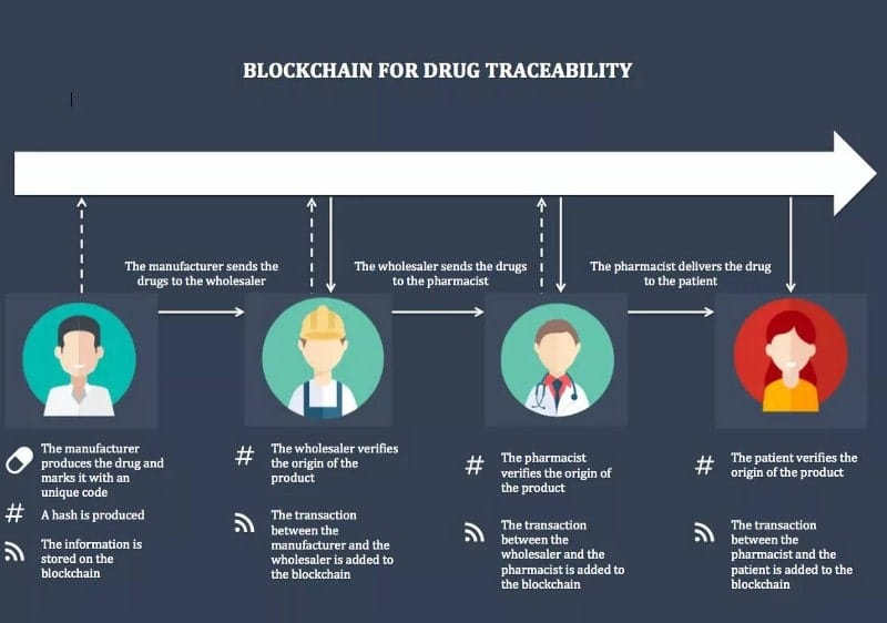 Blockchain for Drug Traceability