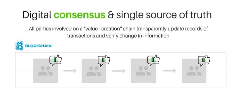 Digital consensus and single source of truth