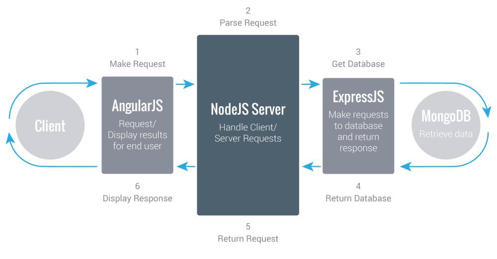 Mean Stack for building powerful scalable apps MongoDB Expressjs angularjs nodejs