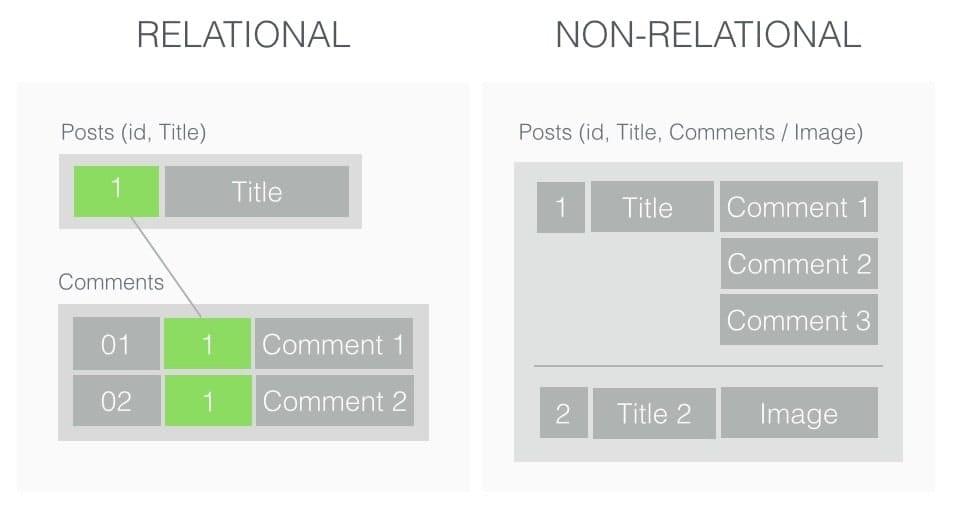 mongodb mysql vs nosql relational database