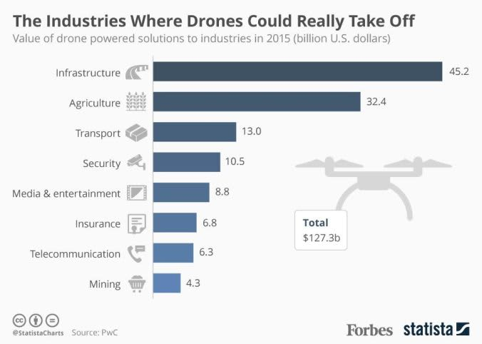 industries where drones can be successful