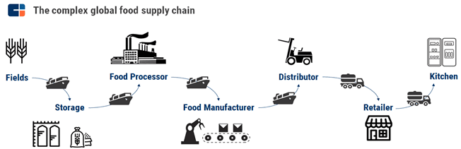 food_supply_chain_management_using_blockchain_technology_use_cases_of_blockchain_in_agriculture_for_farmers_and_agritech