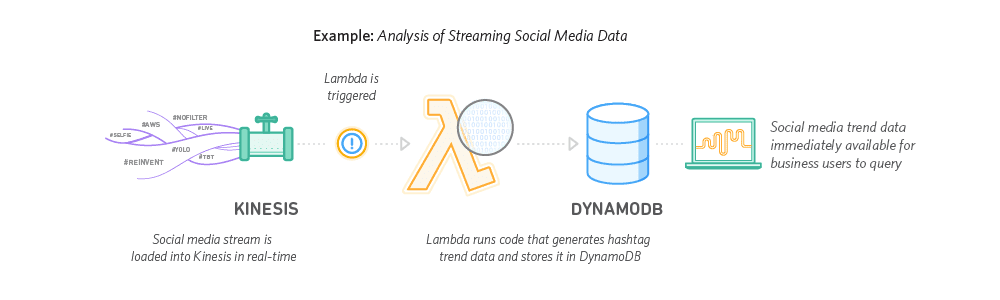 dynamodb use cases architechture and crud examples