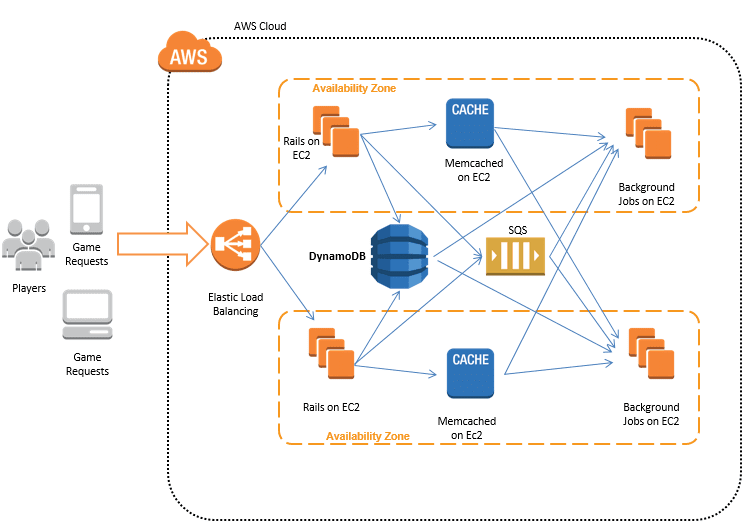 dynamodb architecture and crud examples