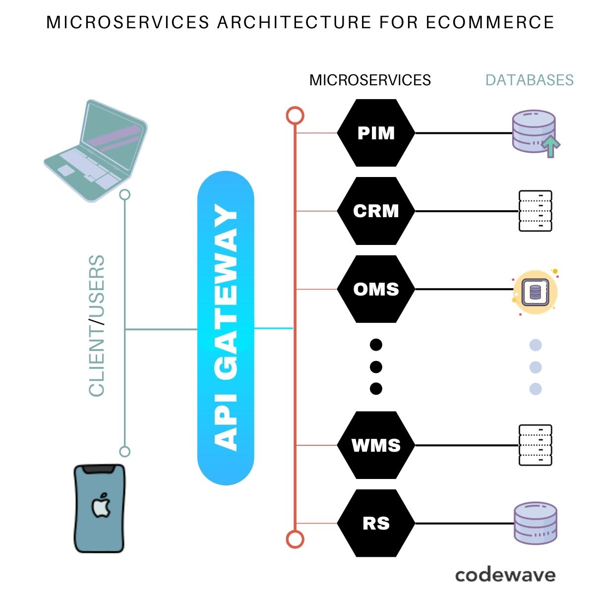 ecommerce microservices architecture