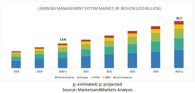 LMS market size by region : digital transformation