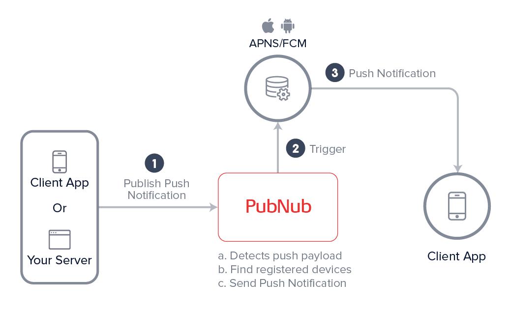 push notification marketplace app pubnub