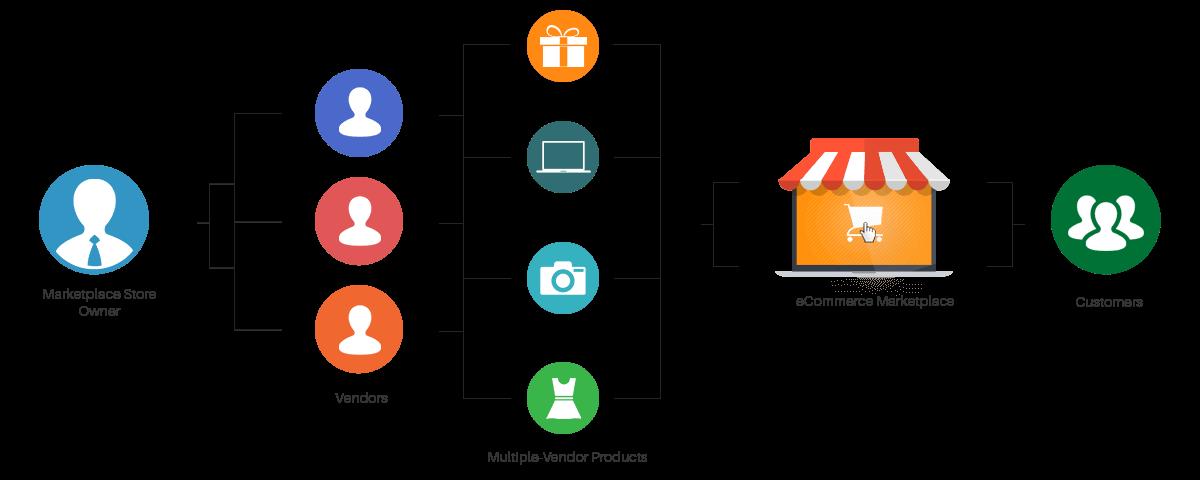 multivendor marketplace app architecture