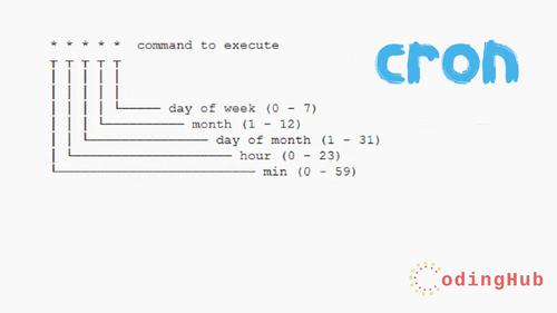 Node Cron |How to Setup Cron Job in Node.js