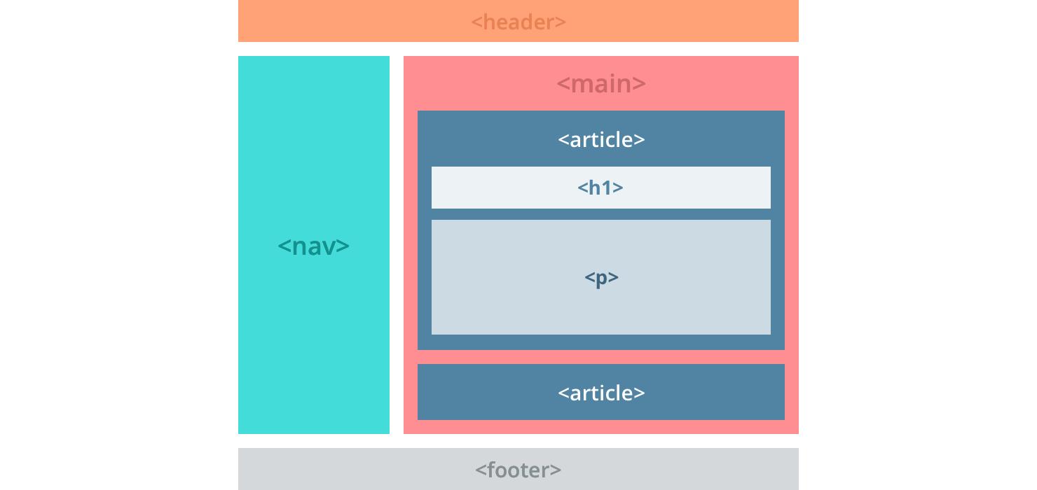 html website layout