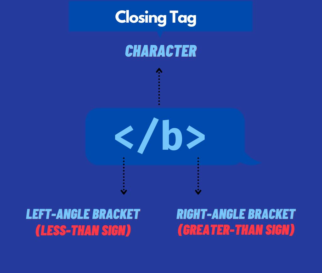 https://res.cloudinary.com/codingboyo/image/upload/v1627572388/codingboyo post assets/closing-tag_k1owqp.png
