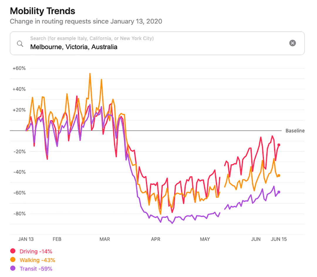 Google analytics mobility trends for Melbourne, Australia
