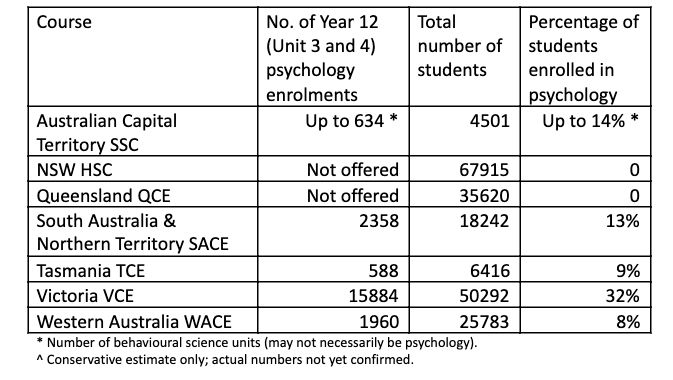 Table showing psychology study enrolments in high schools by state
