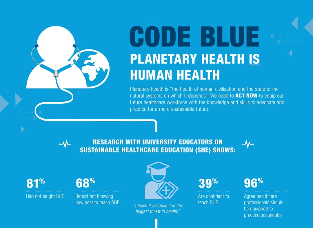 code blue infographic on planetary health