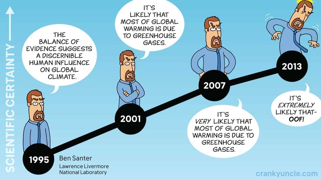 'Cranky Uncle' cartoon depicting a timeline and a man progressively changing his mind about climate change