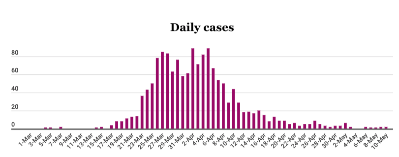 daily chart of NZ Covid-19 cases