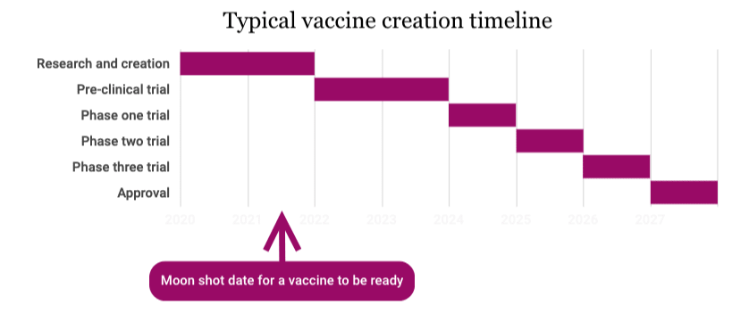 Typical vaccine creation timeline