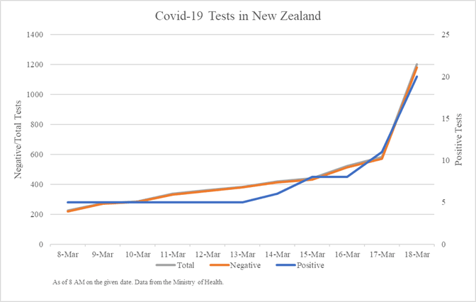 Why Are Nz S Covid 19 Cases Spiking
