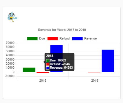 Numbers on Revenue Chart