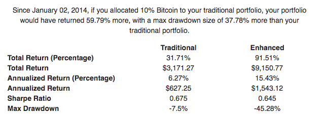 Bitcoin what if historical investment calculator