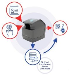 BioCred Authentication System - BioCred is Panini's revolutionary biometric customer authentication system. Instead of dated authentication methods (ID card display, debit card & PIN, etc.), your customers will use a convenient, biometrics-based system founded on a user-friendly and safe enrollment process. Following enrollment, BioCred's encrypted biometric credential is stored WITH THEM via a personalized barcode or NFC tag; during their next visit, they will reveal their profile to the bank by scan their barcode or tag, then confirm their identity by scanning their finger to match their credential. Optimize customer experiences by ensuring SECURE and QUICK ACCESS for bank transactions.