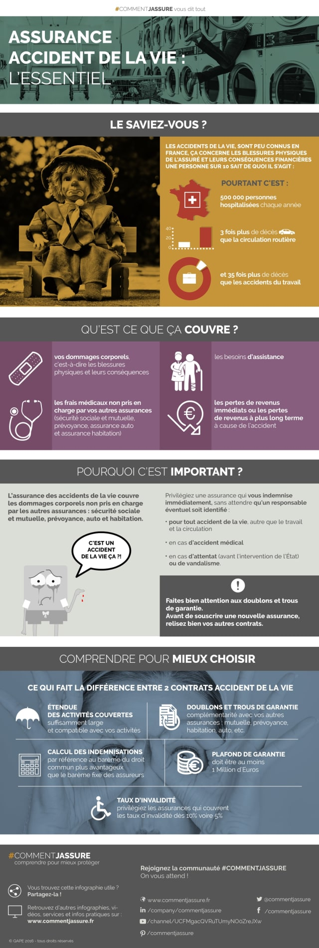Assurance Accidents De La Vie Optimiser Son Indemnisation En 4