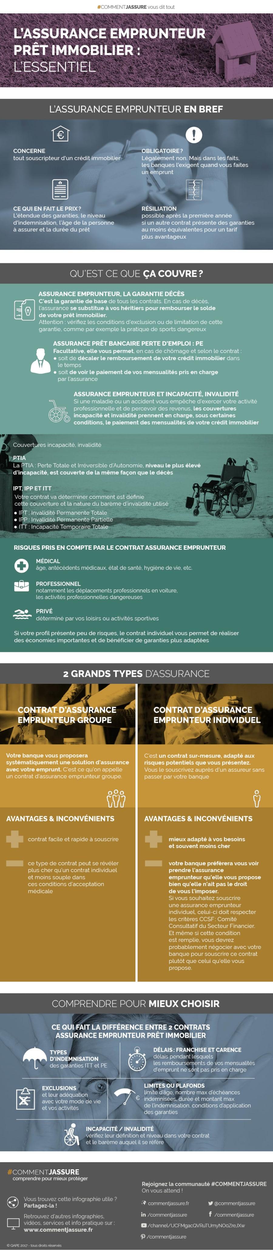Infographie Assurance emprunteur prêt immobilier : l'essentiel assurance