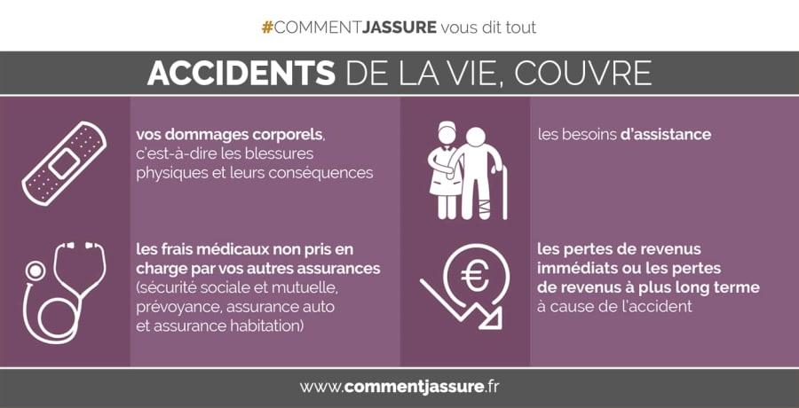 Infographie assurance accident de la vie : Ce que ça couvre