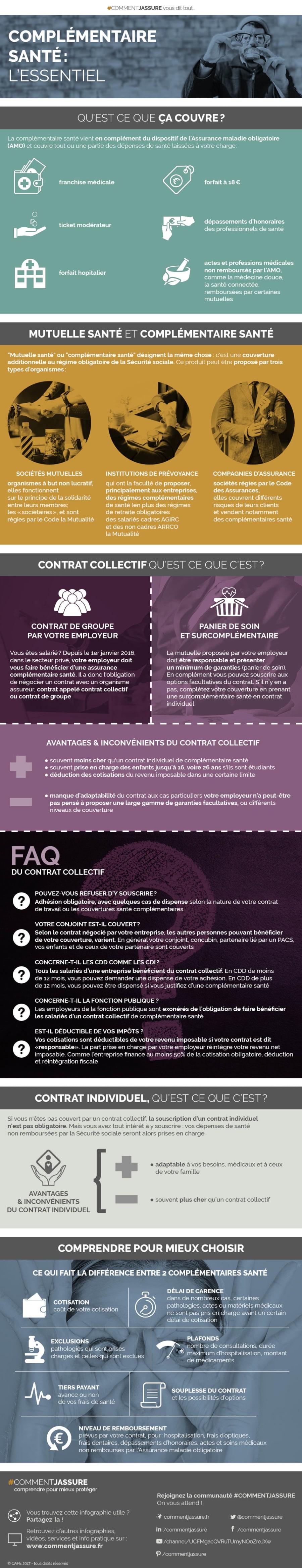 Infographie mutuelle complémentaire santé particulier : l'essentiel
