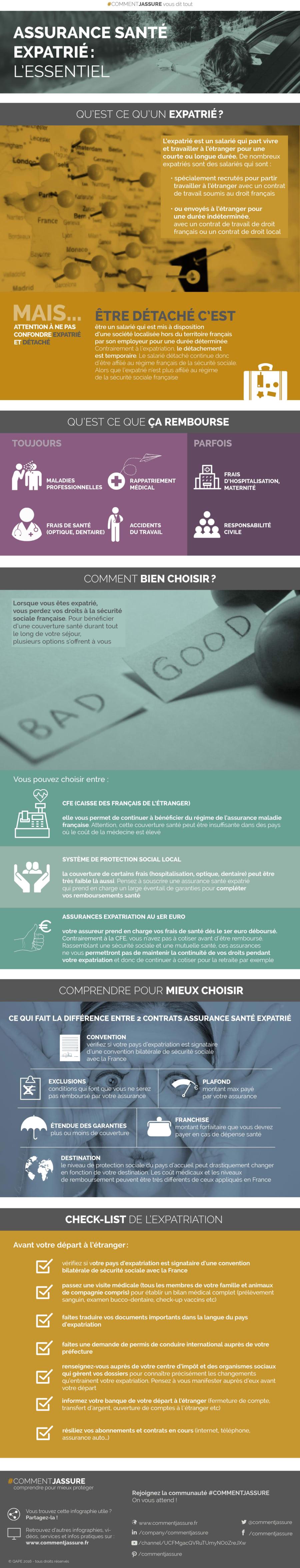 Infographie assurance santé expatrié : l'essentiel