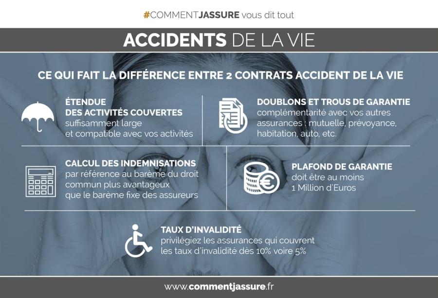 Infographie assurance accident de la vie : Comprendre pour mieux choisir