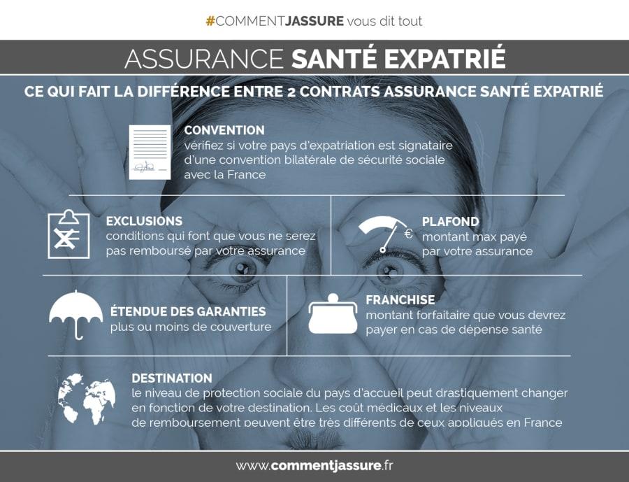 Infographie assurance santé expatrié : comprendre pour mieux choisir