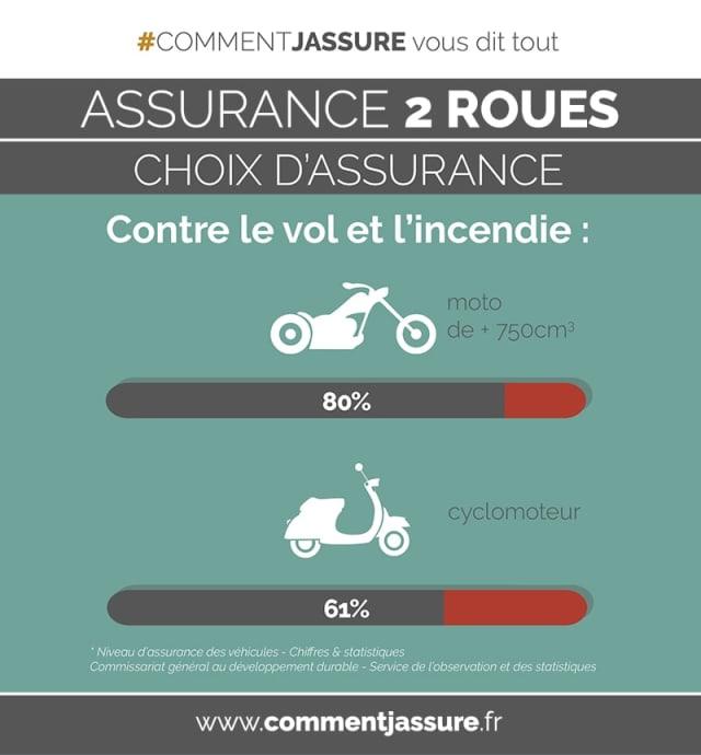 Infographie l'assurance moto, scooter, 2 roues : Choix d'assurance3