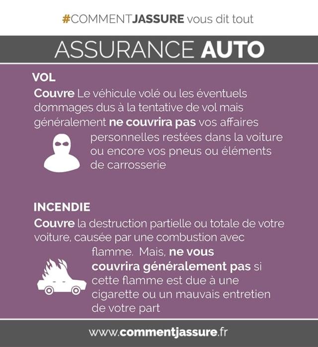 Infographie assurance auto : vole et incendie