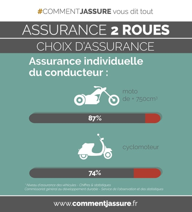 Infographie l'assurance moto, scooter, 2 roues : garantie individuelle pilote