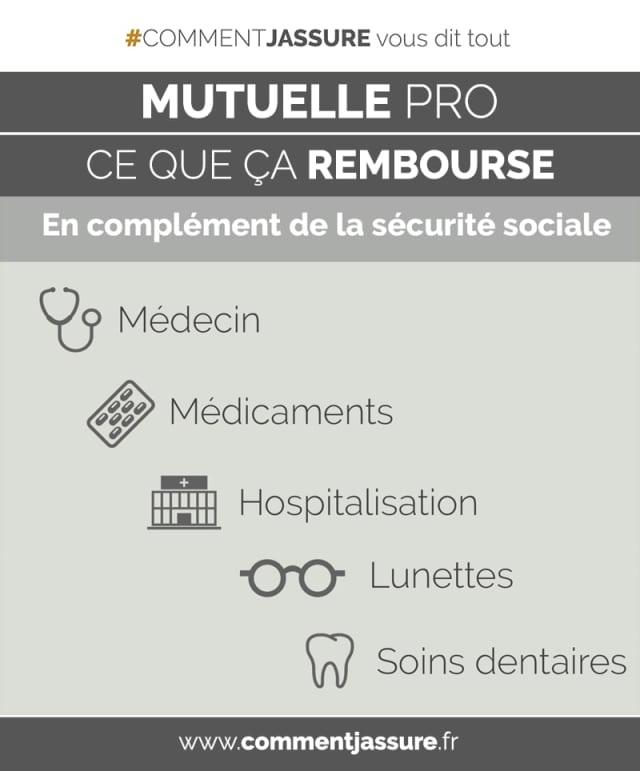 Infoggraphie Assurance mutuelle complémentaire santé d'entreprise : ce que ça rembourse