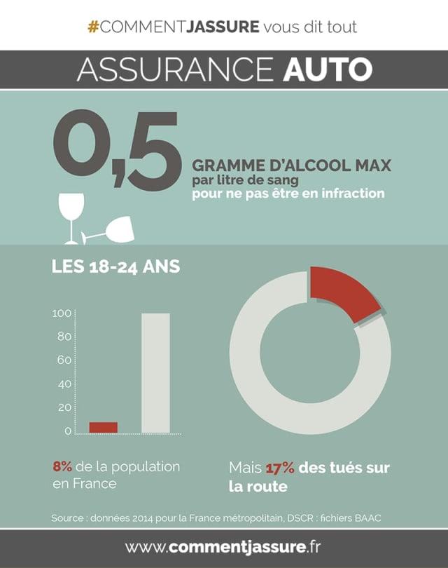 infographie assurance auto : alcool au volant